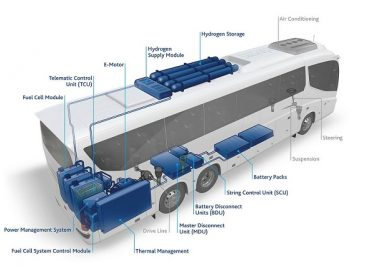 """FlixBus"" išbandys autobusus su vandenilio kuro elementais"