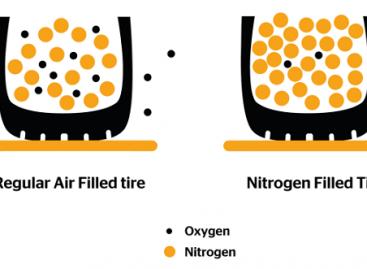 Ar verta padangas pripūsti azoto dujomis?